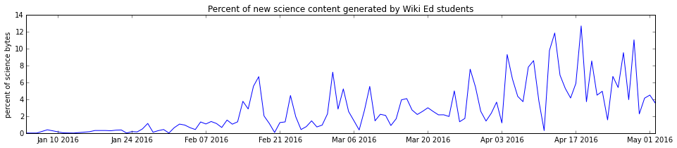Wiki ed science percent.png