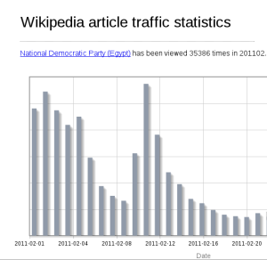Article traffic statistics slim