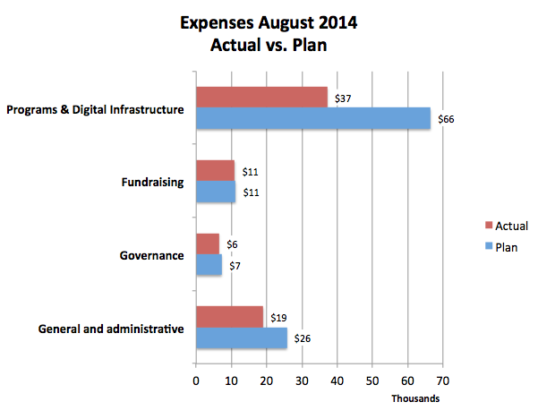 Graph of expenses for August 2014