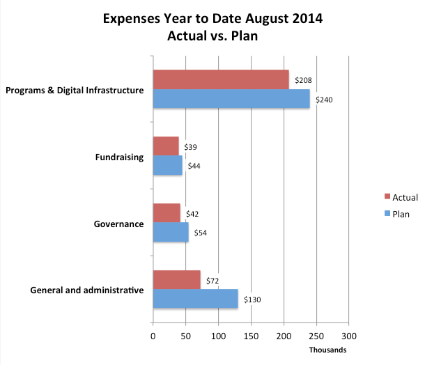Graph of expenses, year to date through August 2014