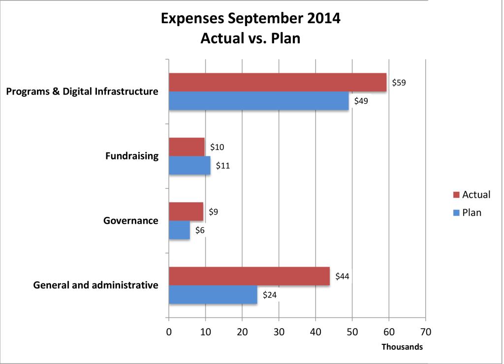 Expenses92014