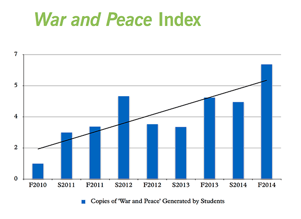 war-and-peace-index