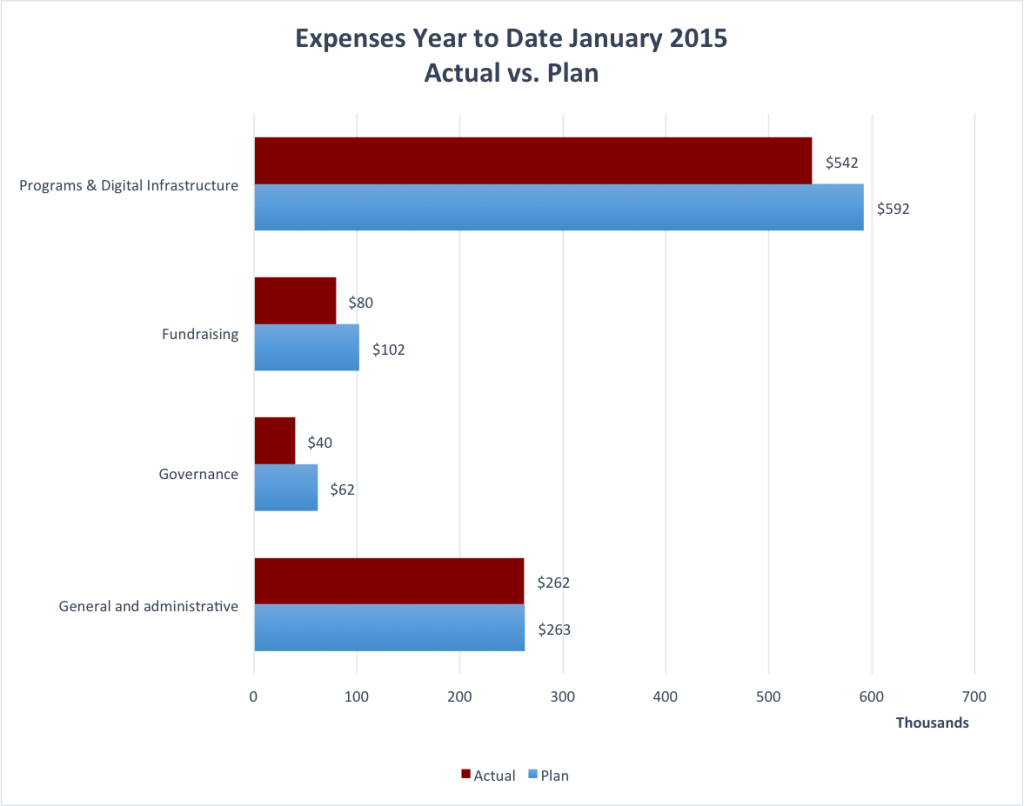 Year to date expenses as of January 2015