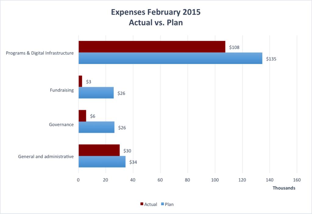 February_2015_Expenses