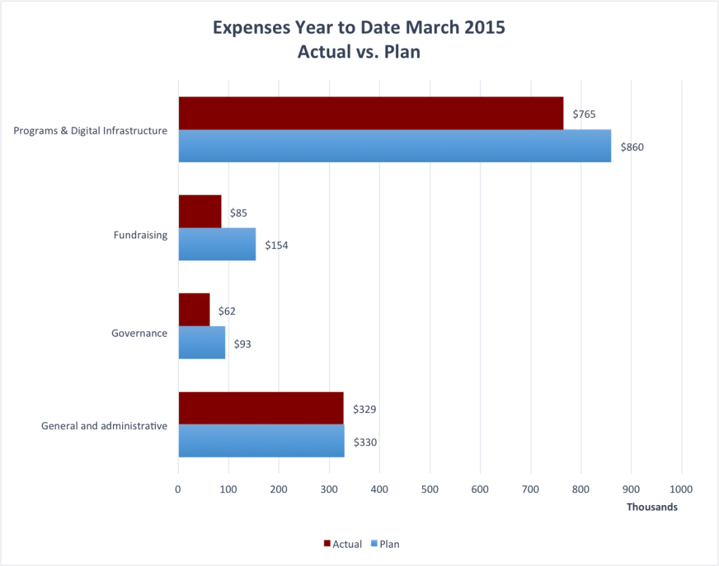 Wiki Education Foundation YTD Expenses March 2015