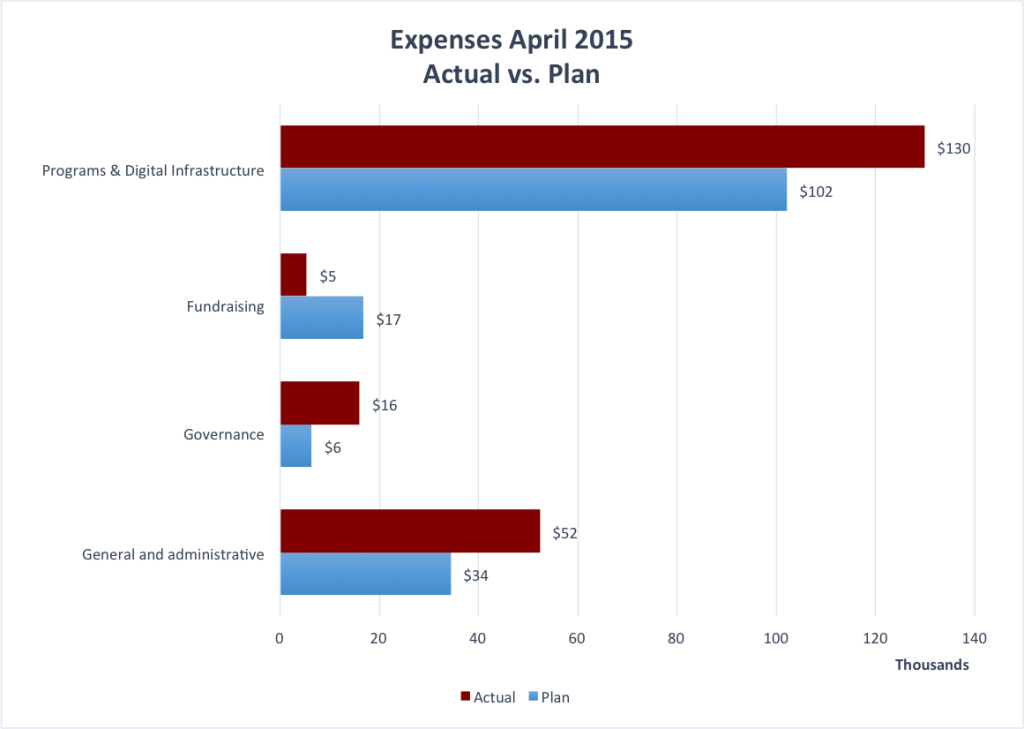 Wiki_Ed_Foundation_April_2015_Expenses