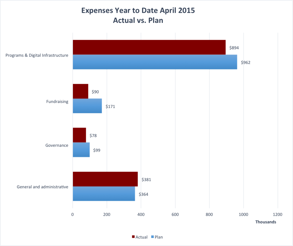 Wiki_Ed_Foundation_April_2015_YTD_Expenses