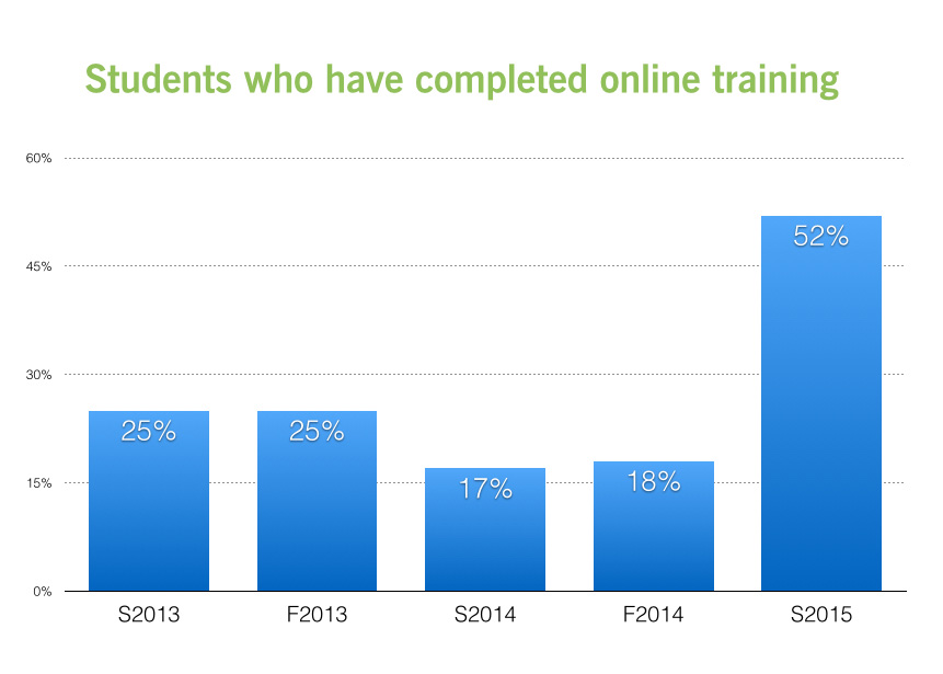 The percentage of students who have completed the online training.