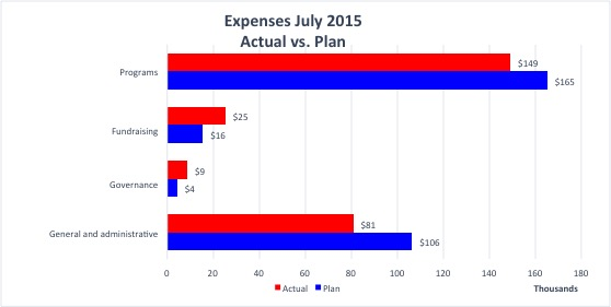 Expenses_2015-07