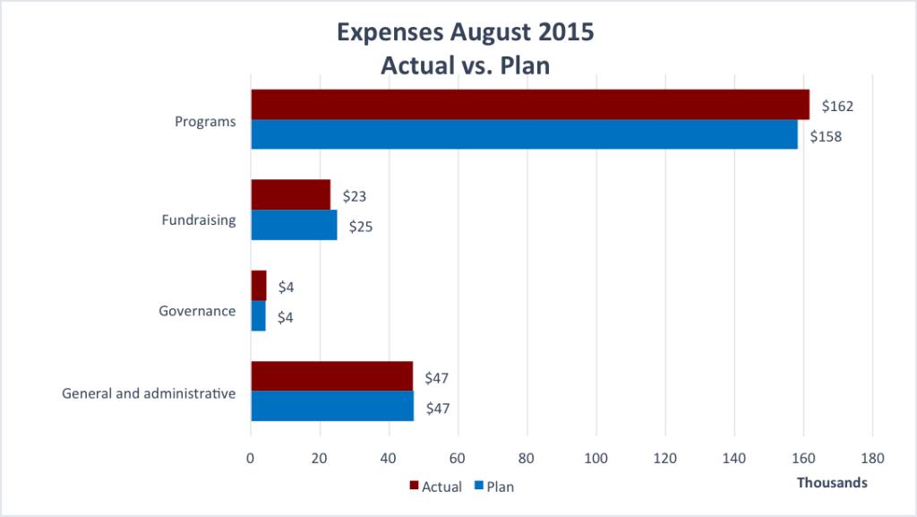 ExpensesAug2015