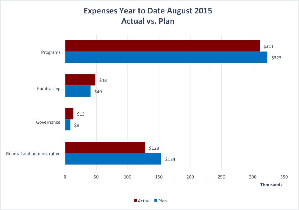 Wiki Ed YTD Expenses August 2015