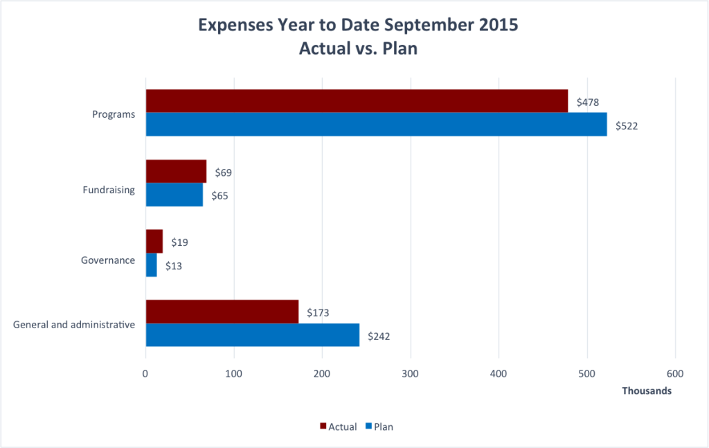 Wiki Education Foundation YTD Expenses for September 2015