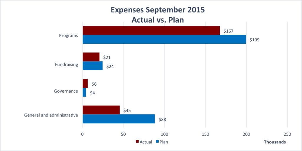 Wiki Education Foundation Expenses for September 2015.