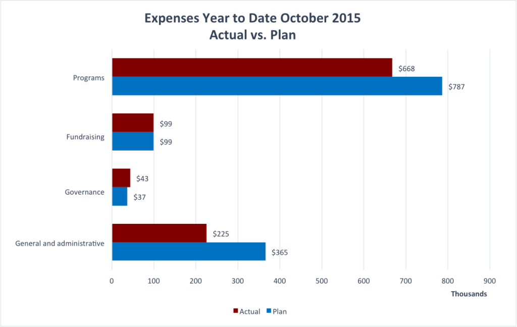 Wiki Education Foundation, Year to Date Expenses to October 2015.