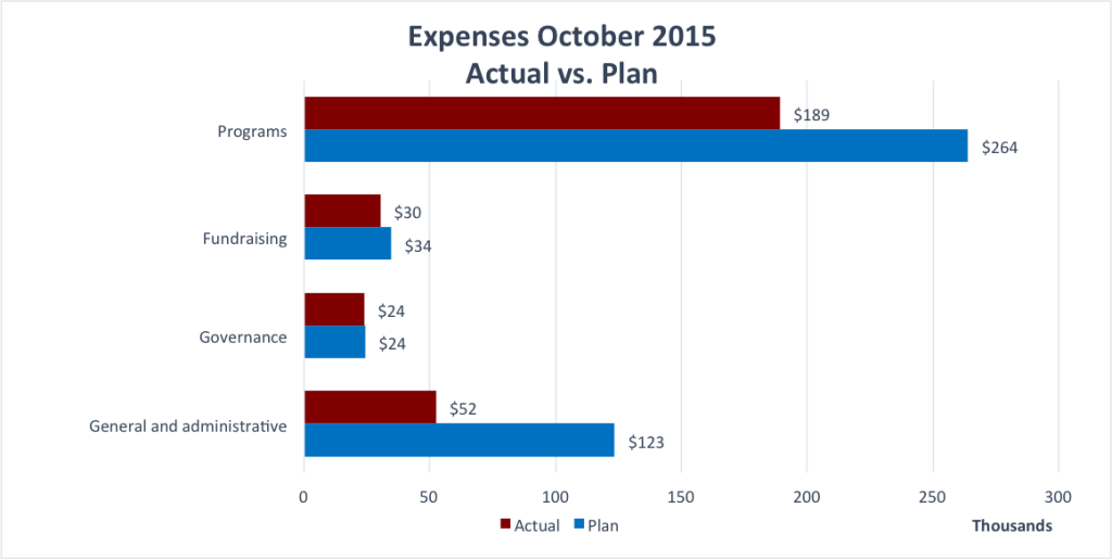 Wiki_Education_Foundation_expenses,_October_2015 (1)