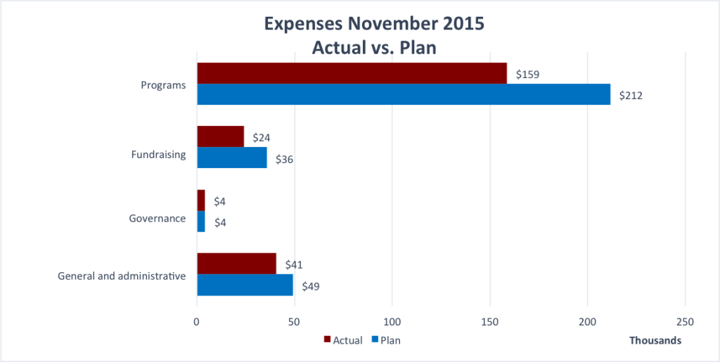Wiki Education Foundation monthly expenses for November 2015.
