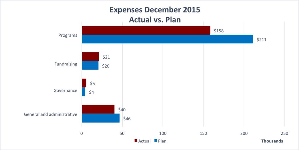 Expenses December 2015
