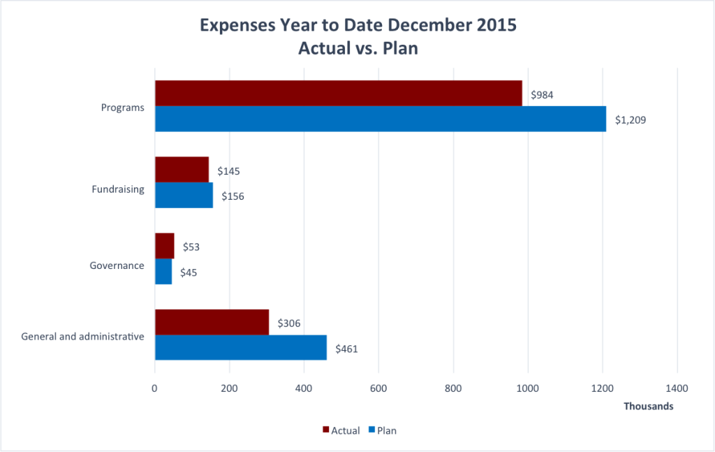 Expenses YTD December 2015