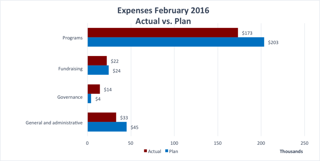 Expenses for February 2016.