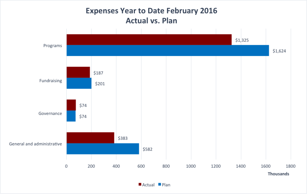 Year to Date expenses for February 2016.