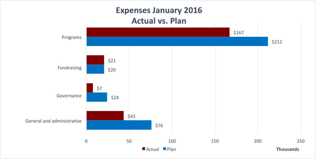 January2016expenses