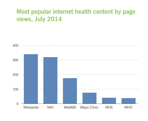 Wikipedia is a more popular source of health content than the NIH, WebMD, Mayo Clinic, and others. (Source)