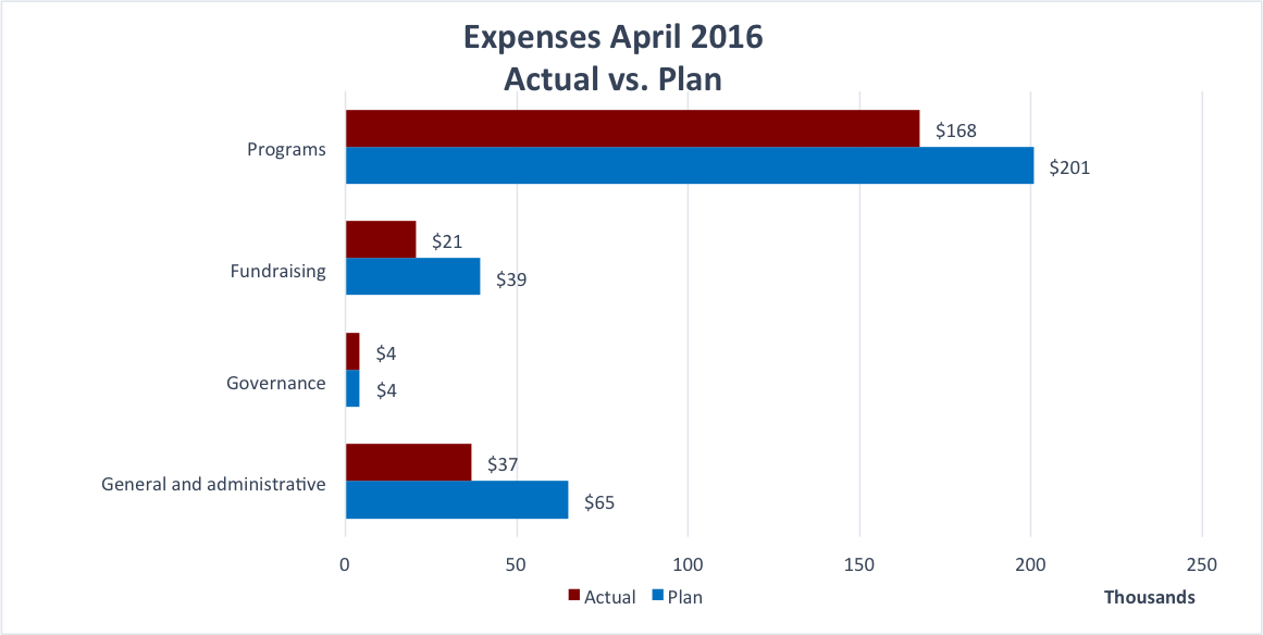 Expenses April