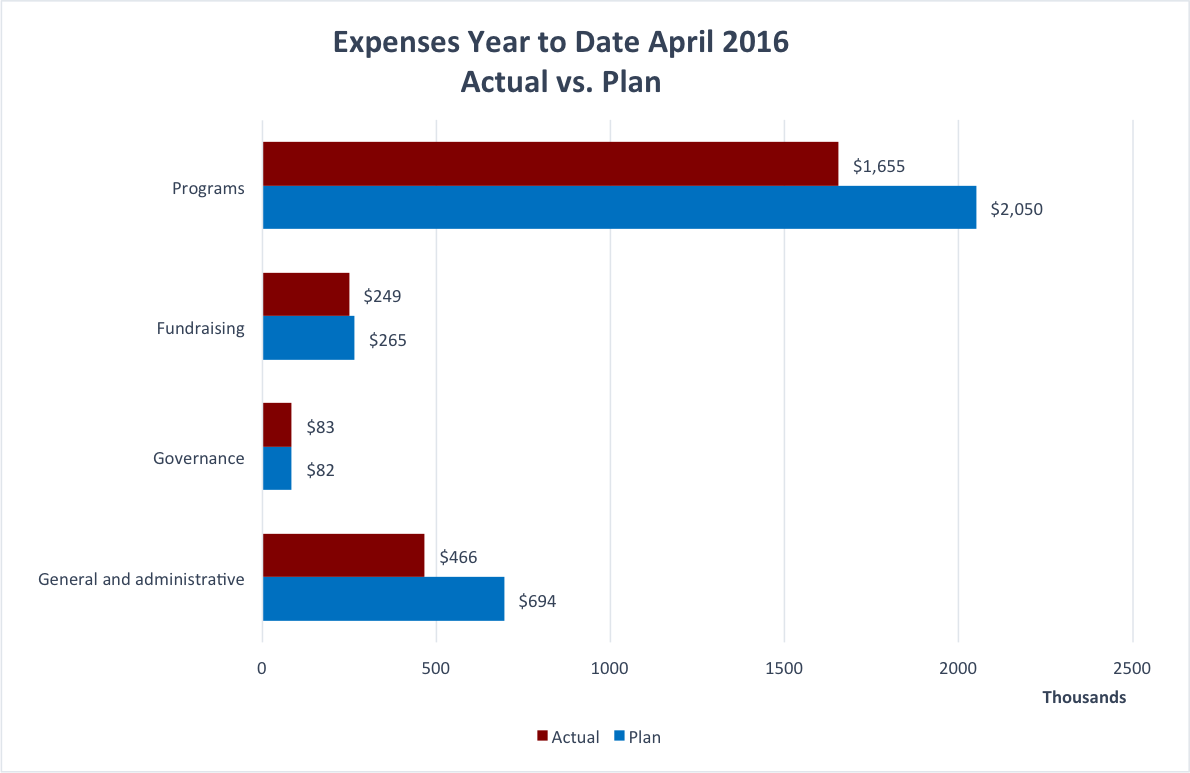 Expenses YTD to April