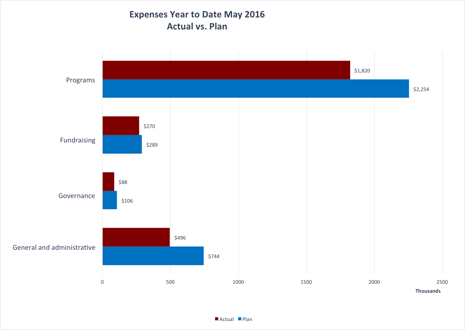 May 2016 YTD expenses