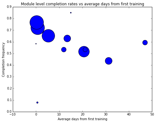 Completion frequency by average days from first training, Spring 2016