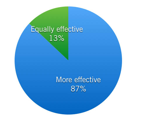 Of surveyed instructors, 87% found the Wikipedia writing assignment to be more effective for teaching media and information literacy than a traditional assignment.
