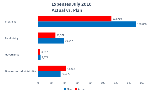 Wiki_Ed_expenses_July_2016