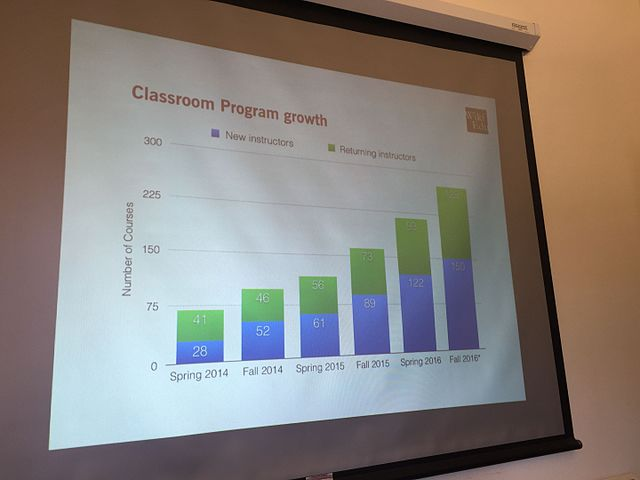 Classroom program growth (slide presented by Jami Mathewson during our all-staff meeting)