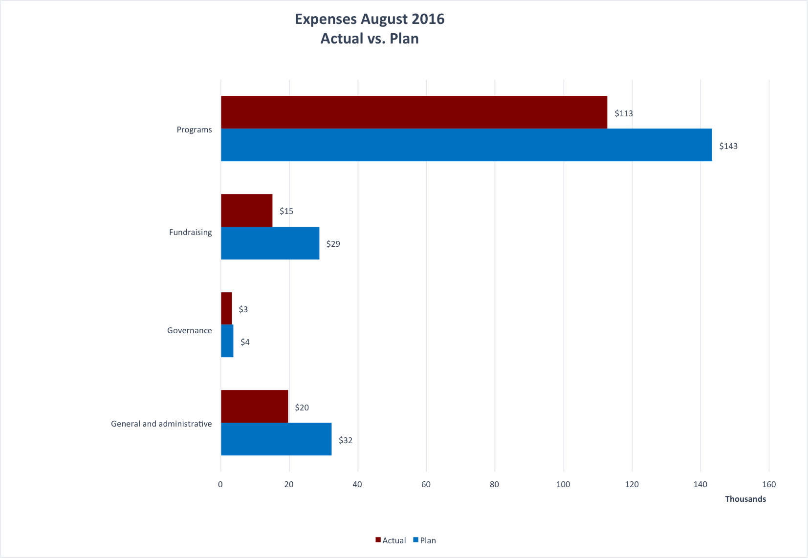 Monthly expenses for the Wiki Education Foundation in August 2016.