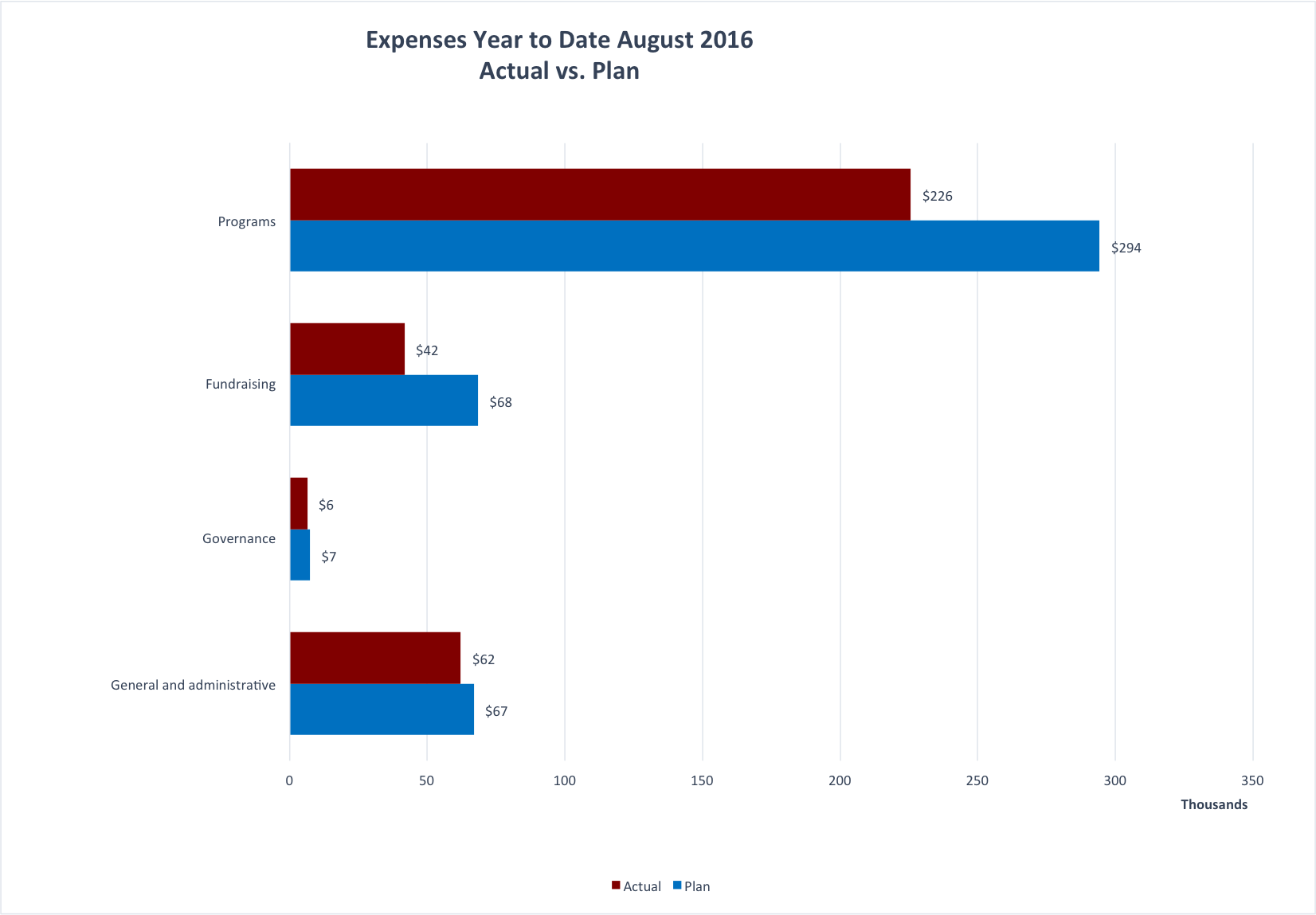 Year to Date expenses for the Wiki Education Foundation as of August 2016.
