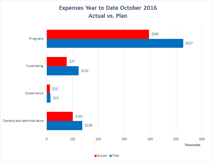 wiki-ed-expenses-2016-10-ytd