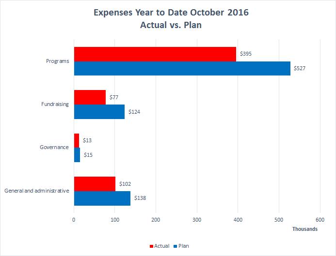 wiki-ed-expenses-2016-10-ytd