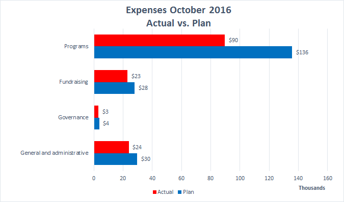 wiki-ed-expenses-2016-10