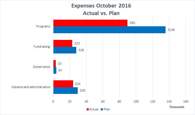 wiki-ed-expenses-2016-10