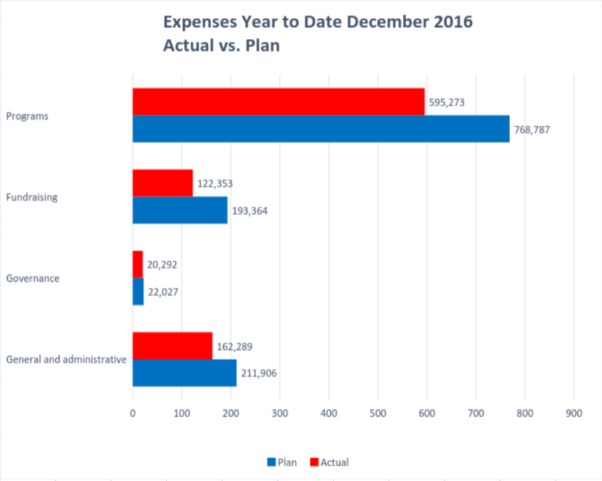 Wiki Ed Expenses 2016-12 YTD