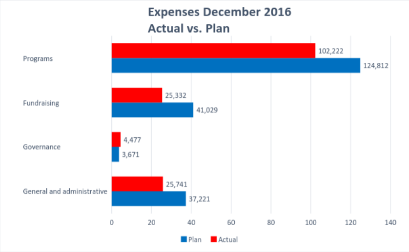 Wiki Ed Expenses 2016-12