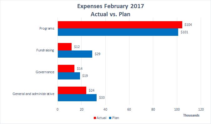 Wiki Ed expenses 2017-02