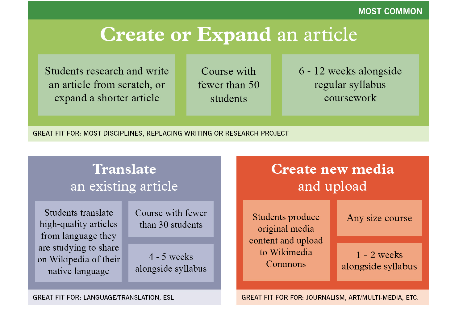 Assignment types graphic: create or expand, translate an existing article, create new media and upload.