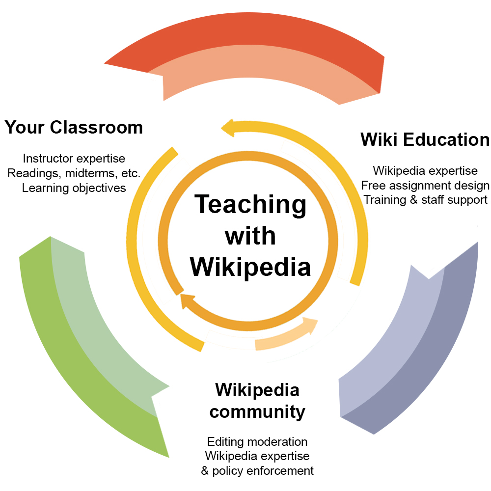 Teaching with Wikipedia graphic. Your Classroom: instructor expertise, readings, midterms, etc., learning objectives. Wiki Education: Wikipedia expertise, free assignment design, training & staff support. Wikipedia community: editing moderation, Wikipedia expertise & policy enforcement.