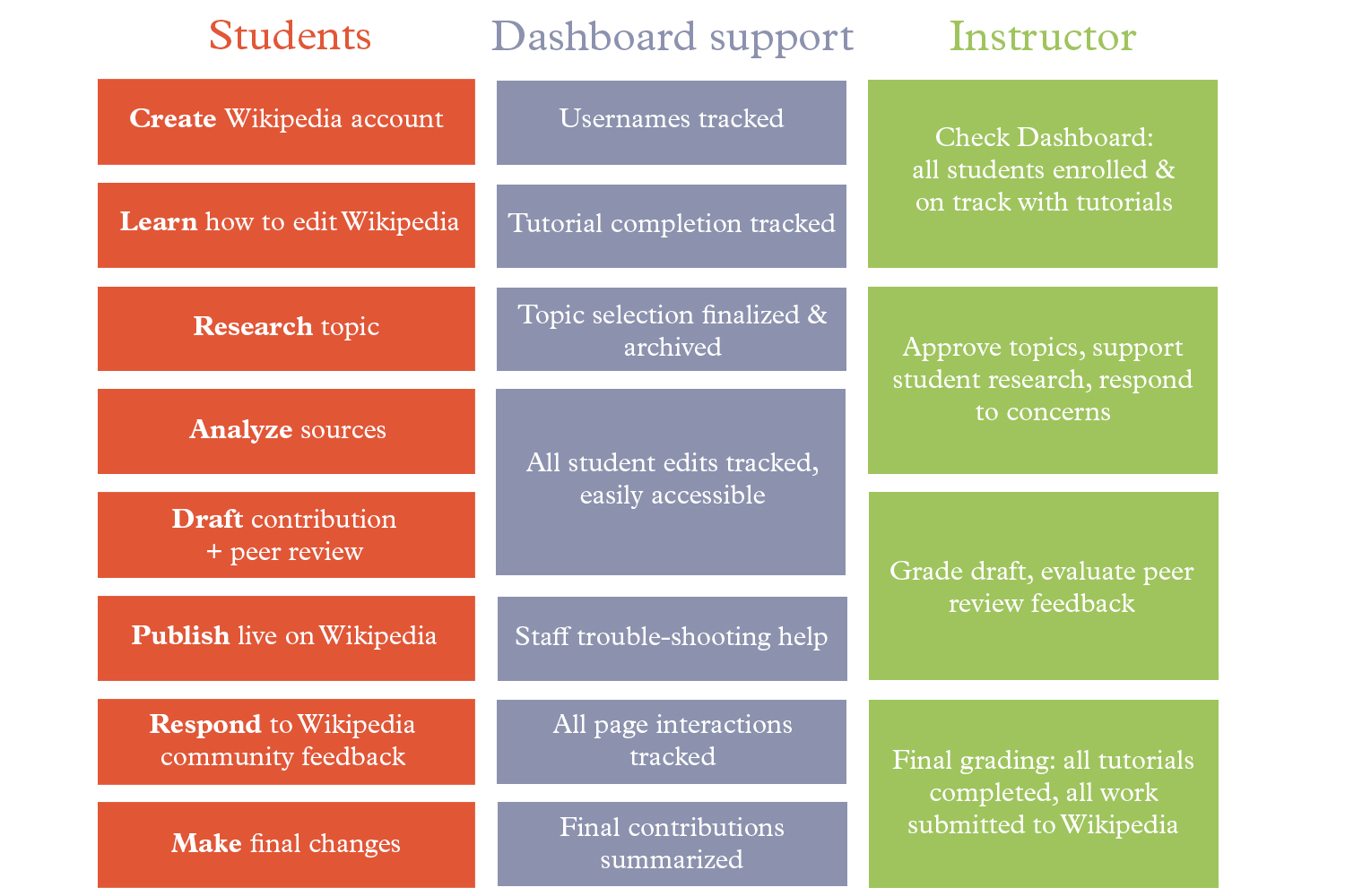 Sample timeline: differences for students and instructors and how the Dashboard supports each step.