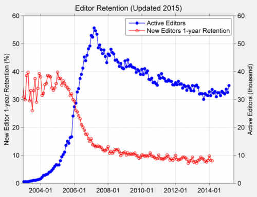 Retention vs active editors on English Wikipedia, as of 2014.