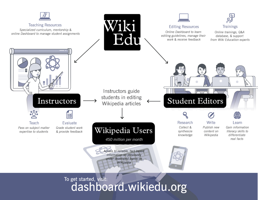 Infographic showing how Student Program works