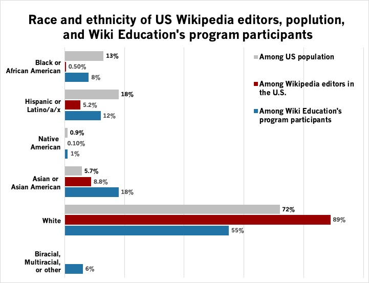 Chart showing ethnicity of participants.