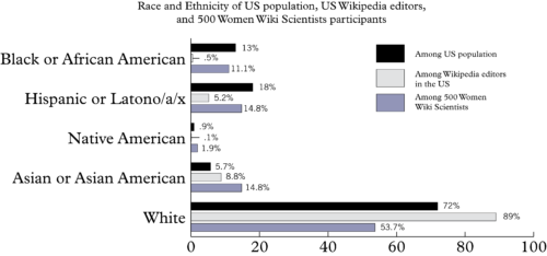 Bar graph comparing the 500 Women Wiki Scientists' ethnicity to the US population and US Wikipedia editor base