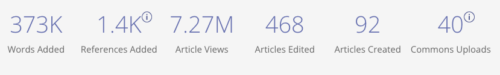 Dashboard statistics for 500 Women Wiki Scientists